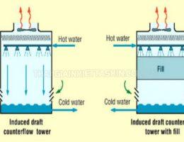Tìm hiểu về 3 hình thức phân loại tháp giải nhiệt nước phổ biến hiện nay