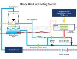 Ưu điểm của việc sử dụng tháp giải nhiệt làm mát máy phát điện