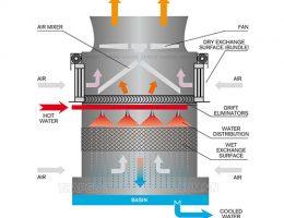 Tìm hiểu về quá trình trao đổi nhiệt trong tháp giải nhiệt nước