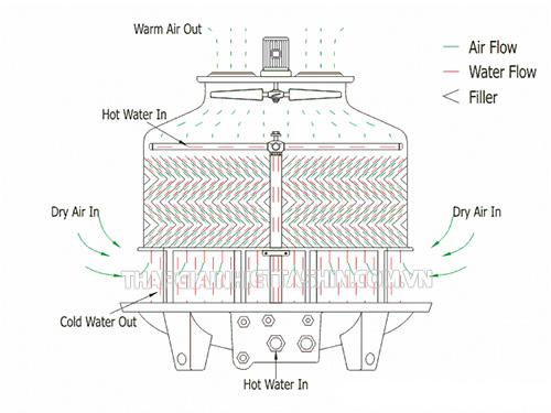 Nguyên lý hoạt động của tháp giải nhiệt tròn