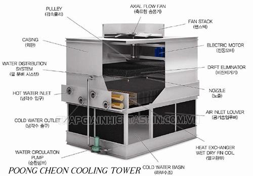 Cấu tạo tháp giải nhiệt kín