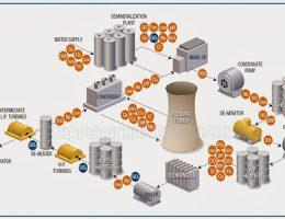 Cách loại bỏ dư lượng silic trong nước tuần hoàn tháp giải nhiệt