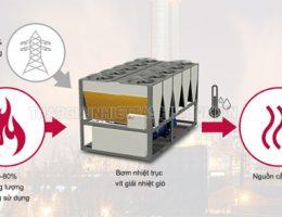 Phân biệt chiller giải nhiệt bằng gió và chiller giải nhiệt bằng nước